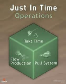 什么是准时生产?JIT准时制生产方式的核心思想是什么?准时制生产JIT管理的基本原则有哪些?